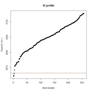 glmulti exhaustive 2 way plot