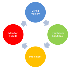 control cycle