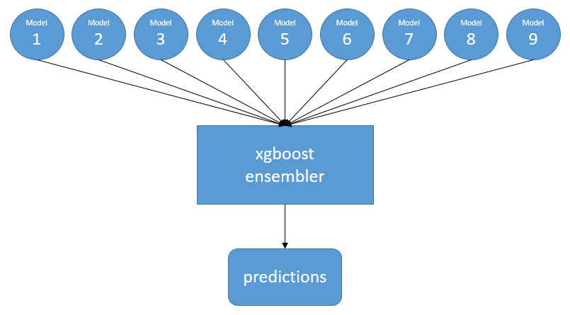 XGBoost | Keeping Up With The Latest Techniques