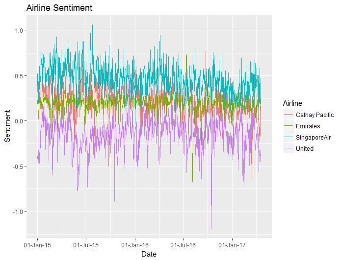 20170429 plot 01 daily sentiment
