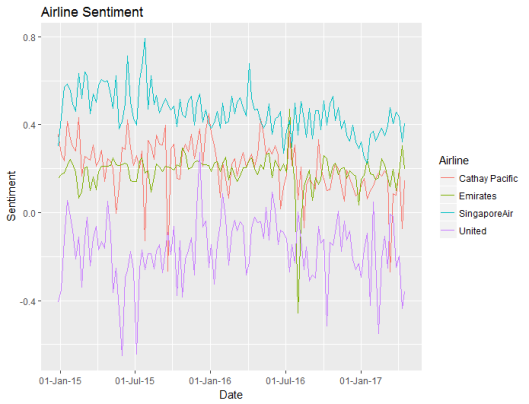 20170429 plot 02 weekly sentiment
