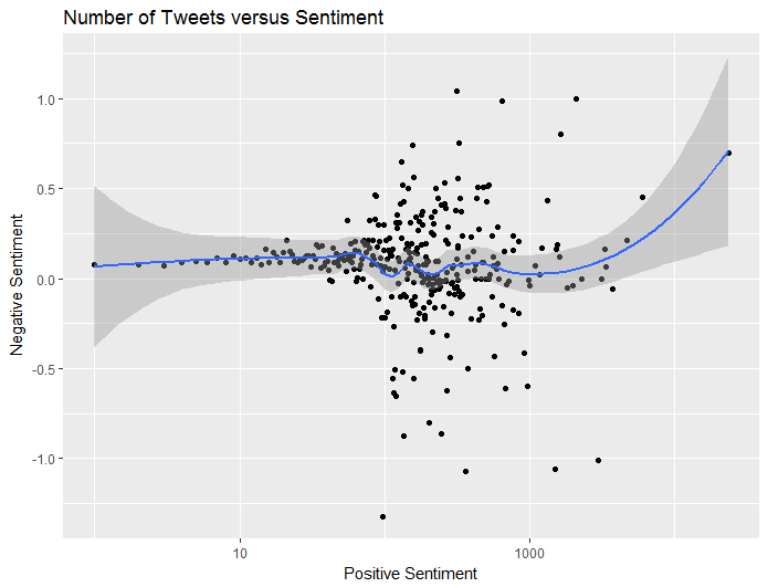 20170429 plot 07 sentiment versus tweet count