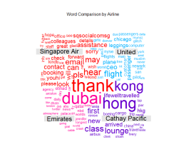 20170429 plot 10 airline word contrast